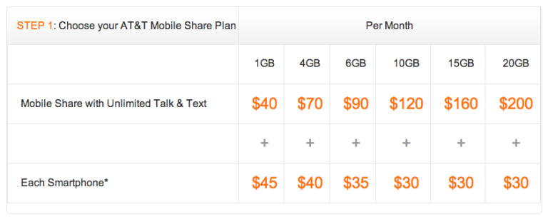 AT&T Mobile Share Plan Comparison