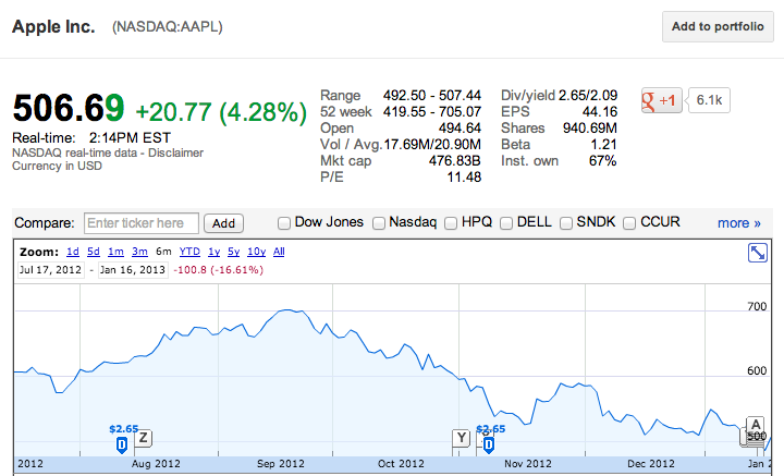Apple's year outlook. (via Google Finance)